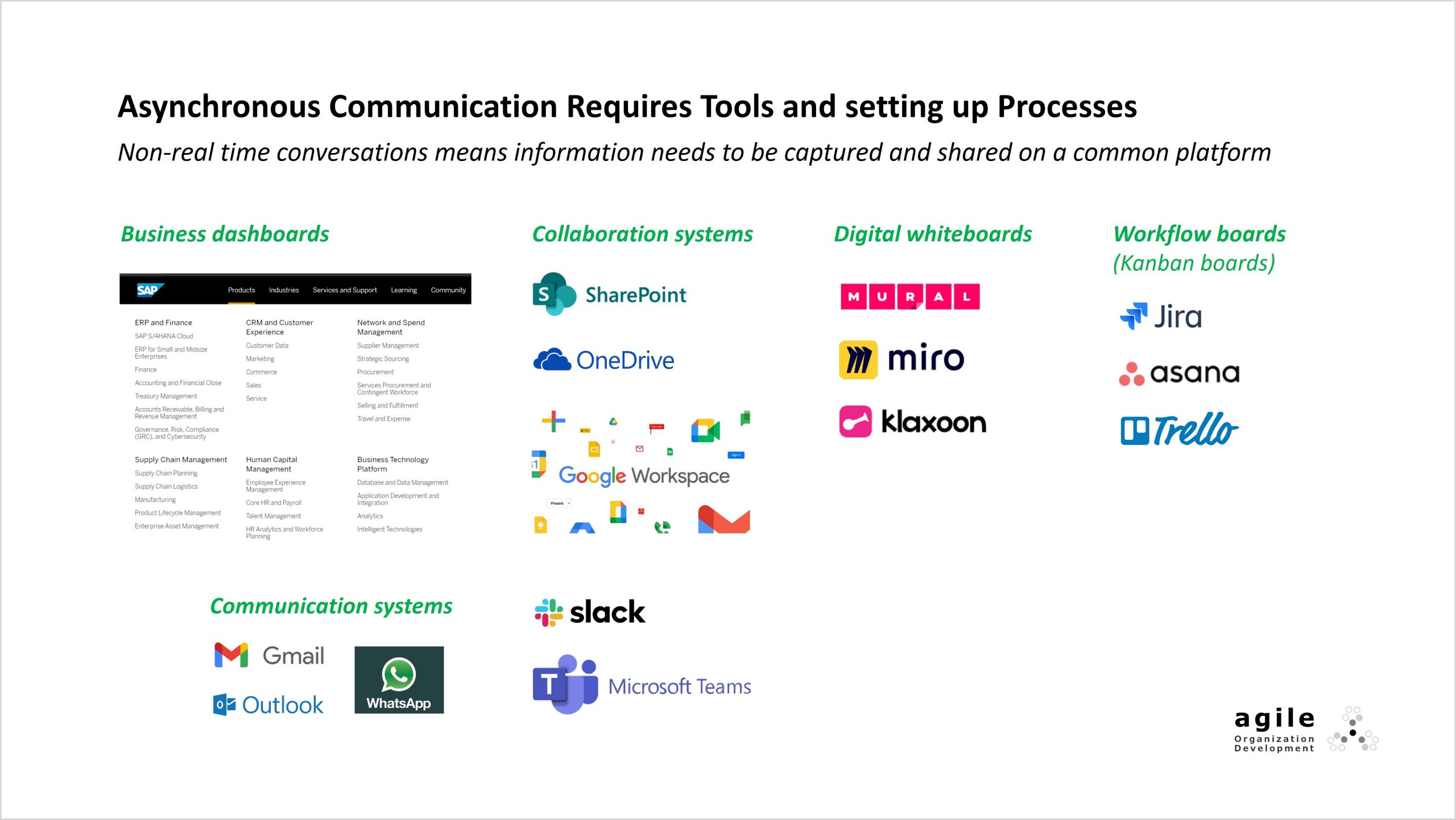Asynchronous commmunications require tools and processes