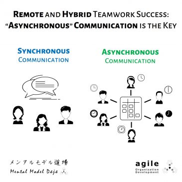 Remote and Hybrid Teamwork Success: Asynchronous Communication is the Key