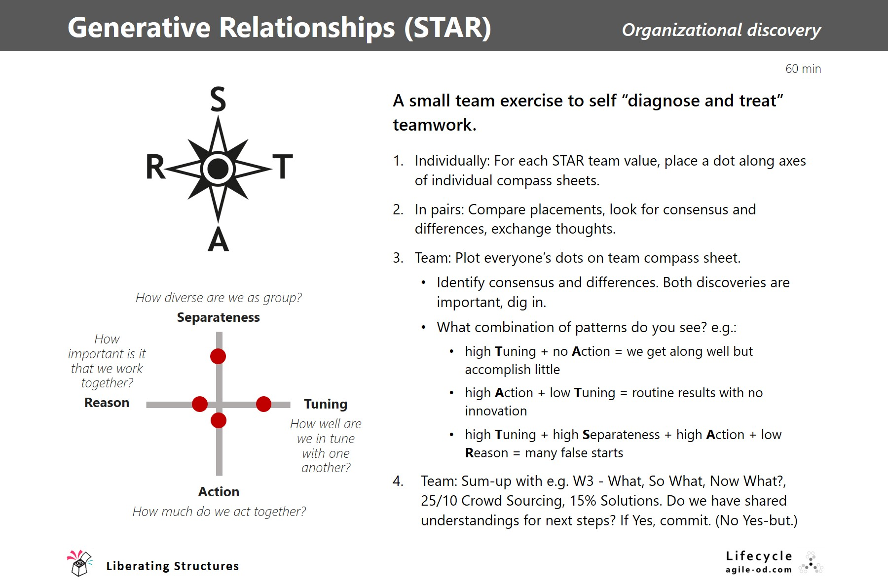 STAR | Liberating Structures | Lifecycle | agile-od.com